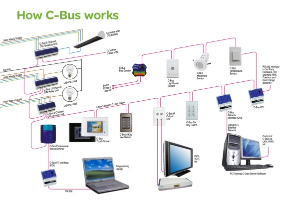 How C Bus worksm c bus wiring diagram 1971 volkswagen wiring diagram \u2022 wiring cbus wiring schematic at bayanpartner.co